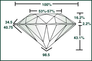 Ideal diamond cut