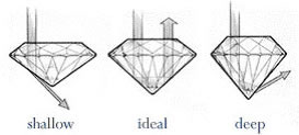 diamond-proportions