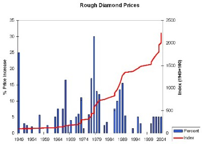 rough-diamond-prices