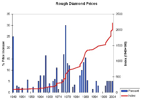 Diamond price increases