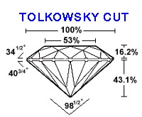 tolkowsky-cut