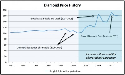 diamond-price-history-chart