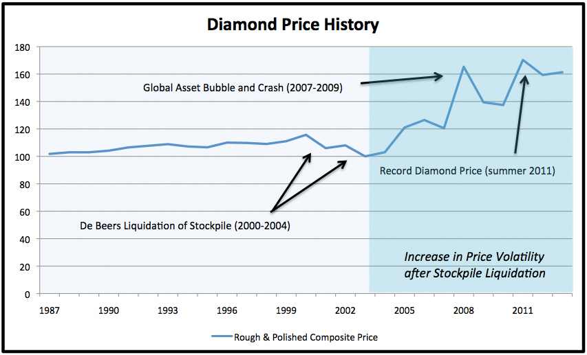 blog november diamond update per carat for chart retail prices pricescope price
