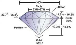 Ideal Cut Diamonds